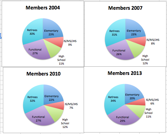 UFT Members by Division by Year