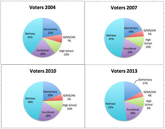 UFT Voters by Division by Year
