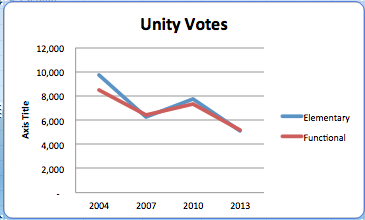 Unity Elementary and Functional Votes
