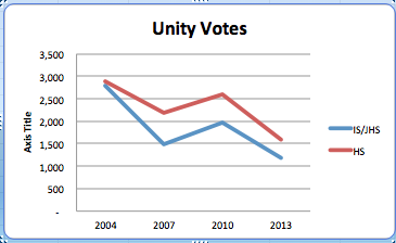 Unity HS and IS votes