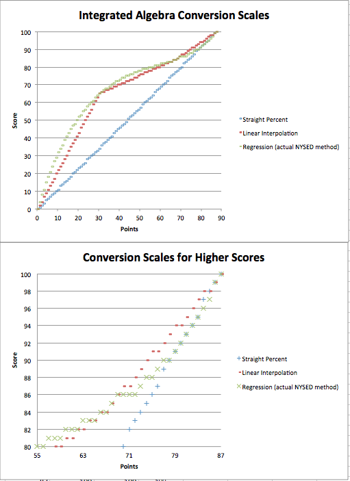 Cc Algebra Fewer Strong Scores Part Iii How The Conversion